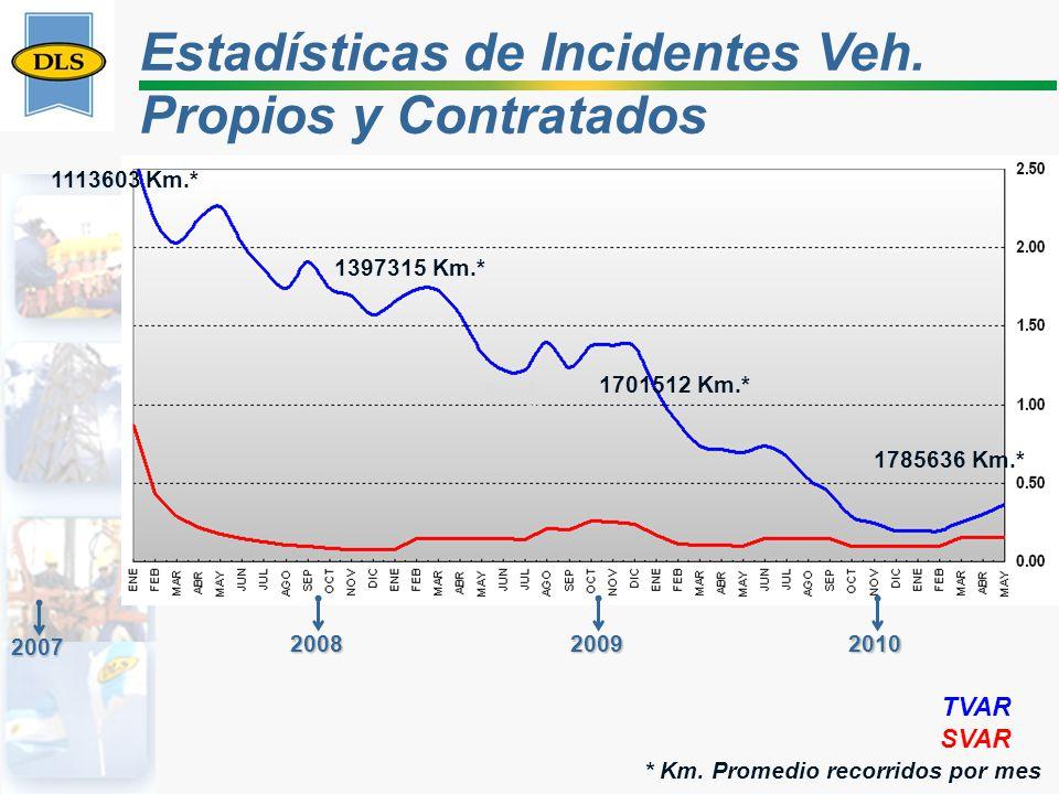 Estadísticas de Incidentes Veh. Propios y Contratados