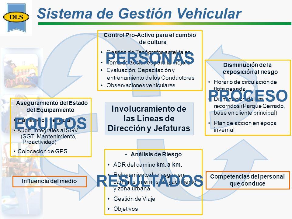 PERSONAS PROCESO EQUIPOS RESULTADOS Sistema de Gestión Vehicular