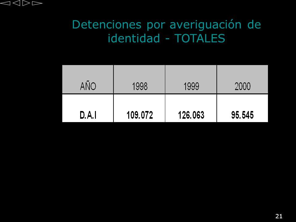 Detenciones por averiguación de identidad - TOTALES