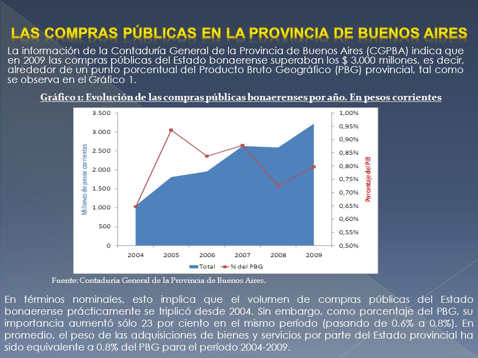 Las compras públicas en la provincia de buenos aires
