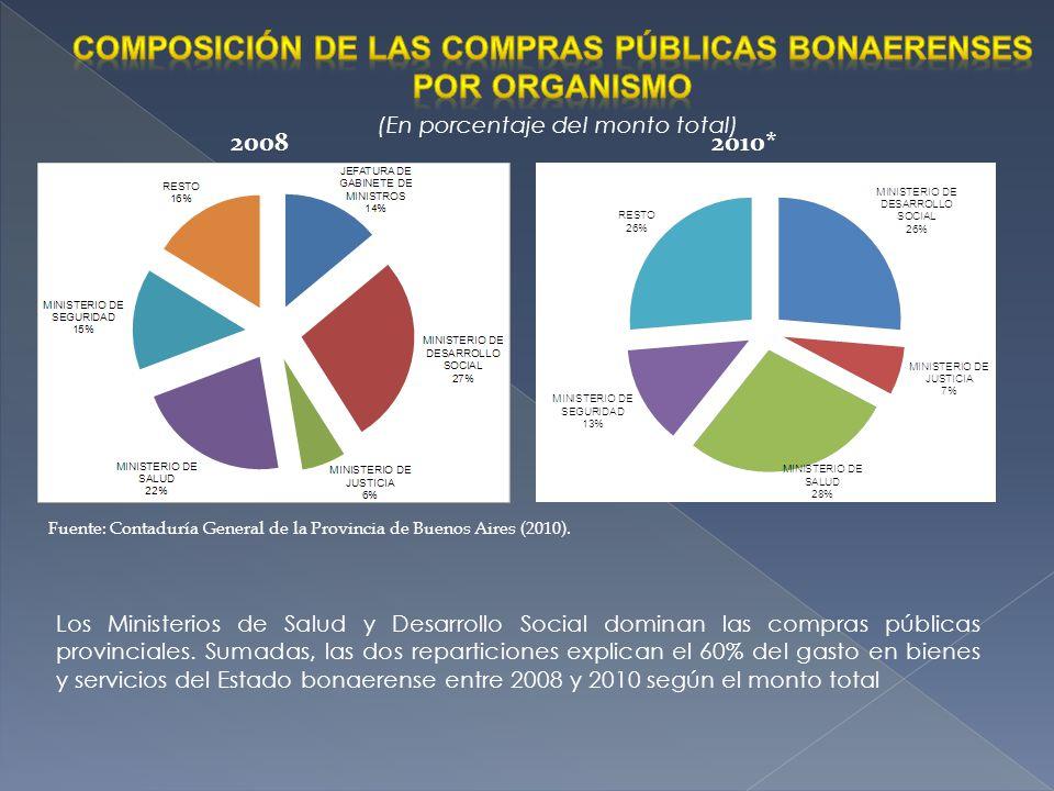 Composición de las compras públicas bonaerenses por organismo