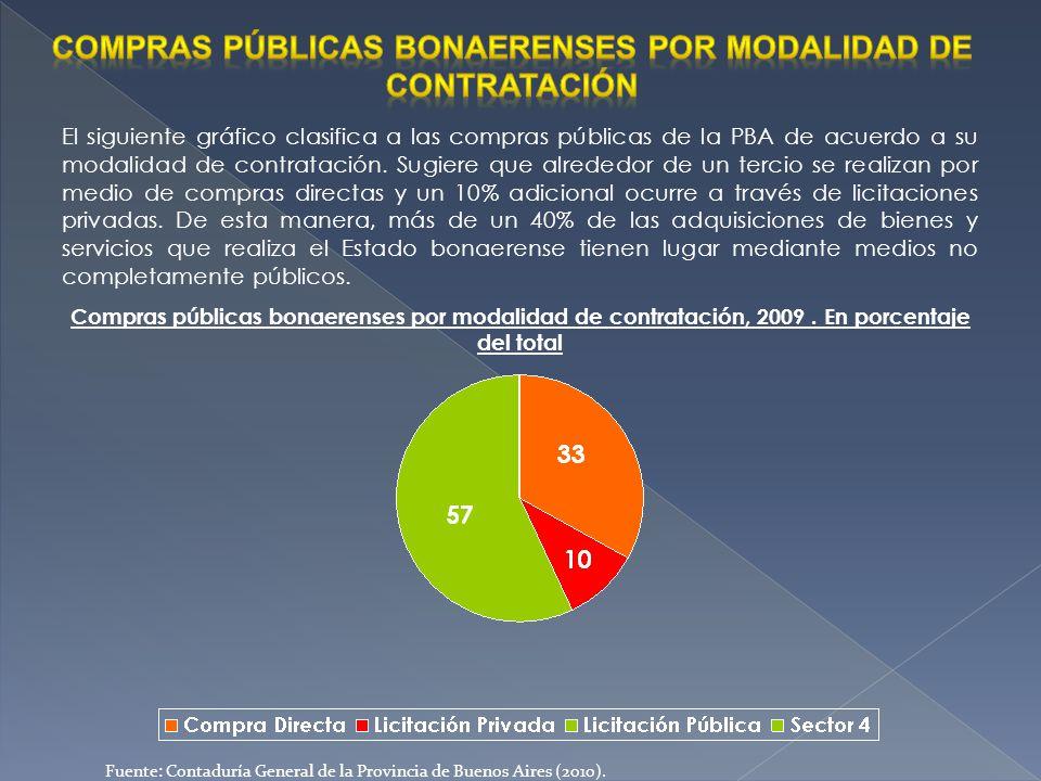 Compras públicas bonaerenses por modalidad de contratación