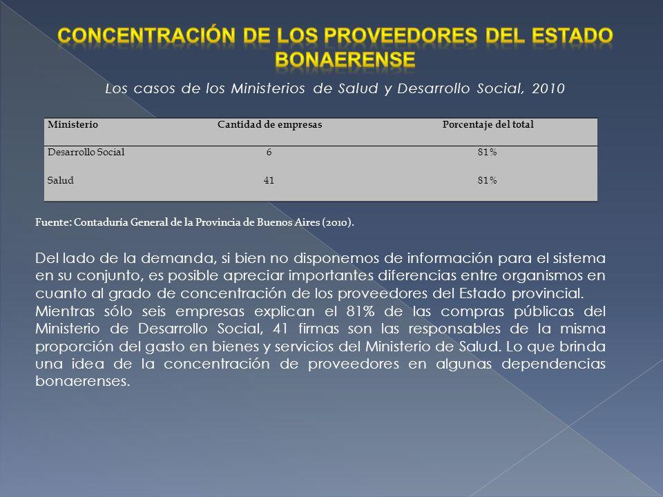 Concentración de los proveedores del Estado bonaerense
