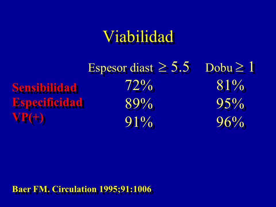 Viabilidad 72% 89% 91% 81% 95% 96% Espesor diast  5.5 Dobu  1