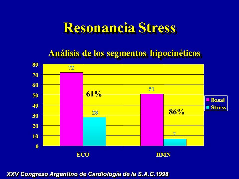 Resonancia Stress Análisis de los segmentos hipocinéticos 61% 86% 72