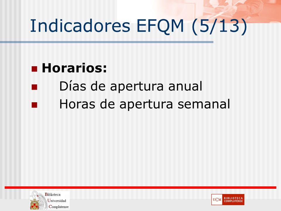 Indicadores EFQM (5/13) Horarios: Días de apertura anual