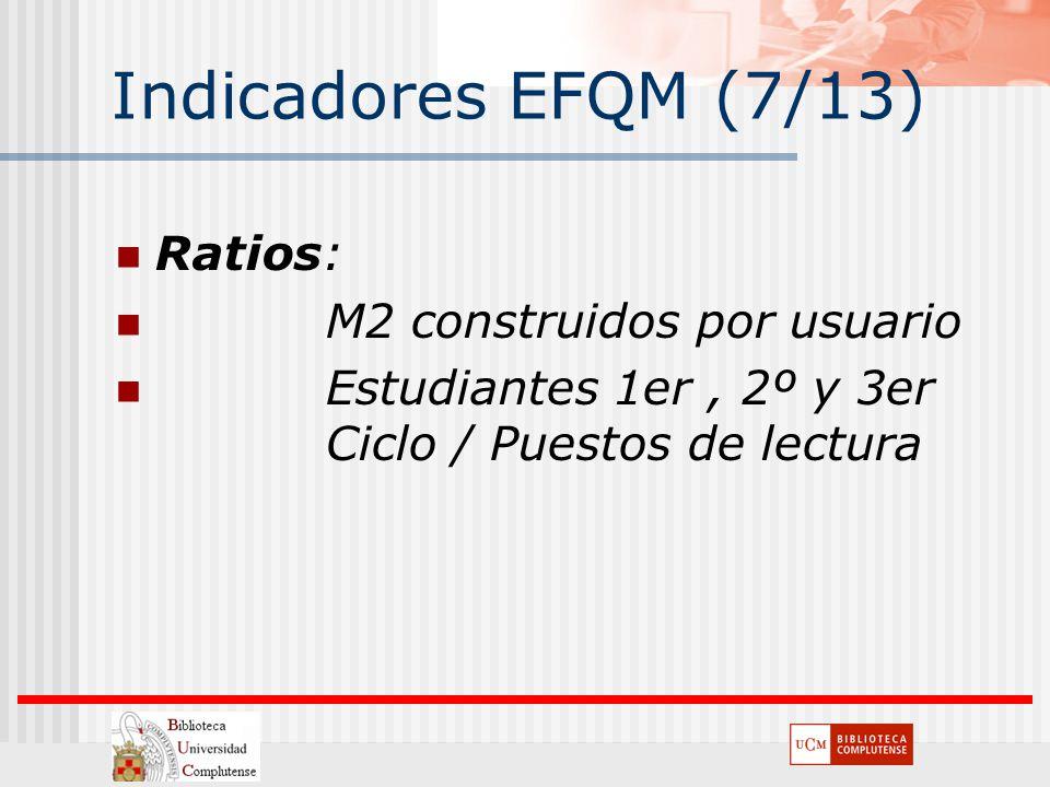Indicadores EFQM (7/13) Ratios: M2 construidos por usuario
