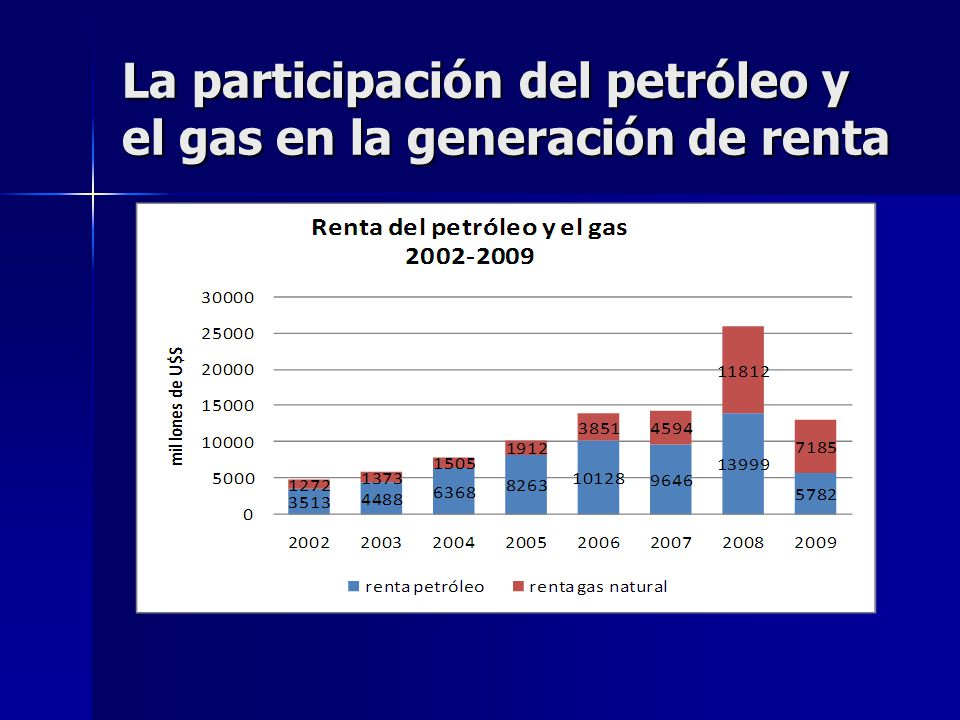 La participación del petróleo y el gas en la generación de renta