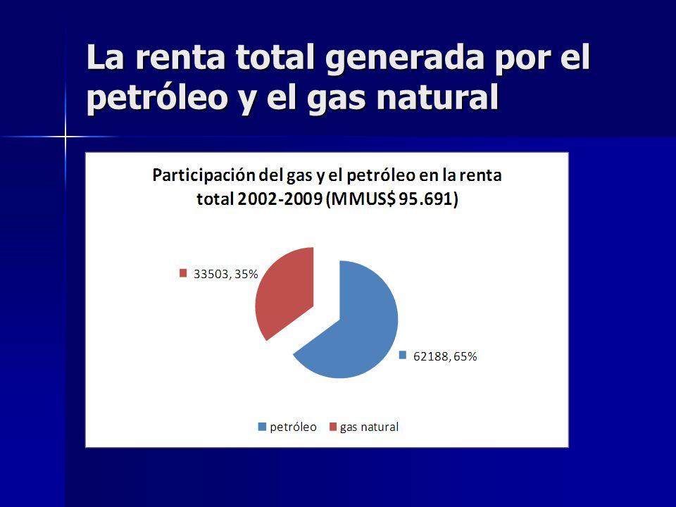 La renta total generada por el petróleo y el gas natural