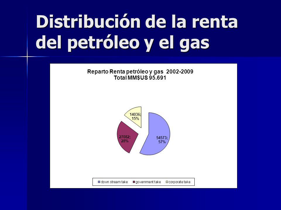 Distribución de la renta del petróleo y el gas