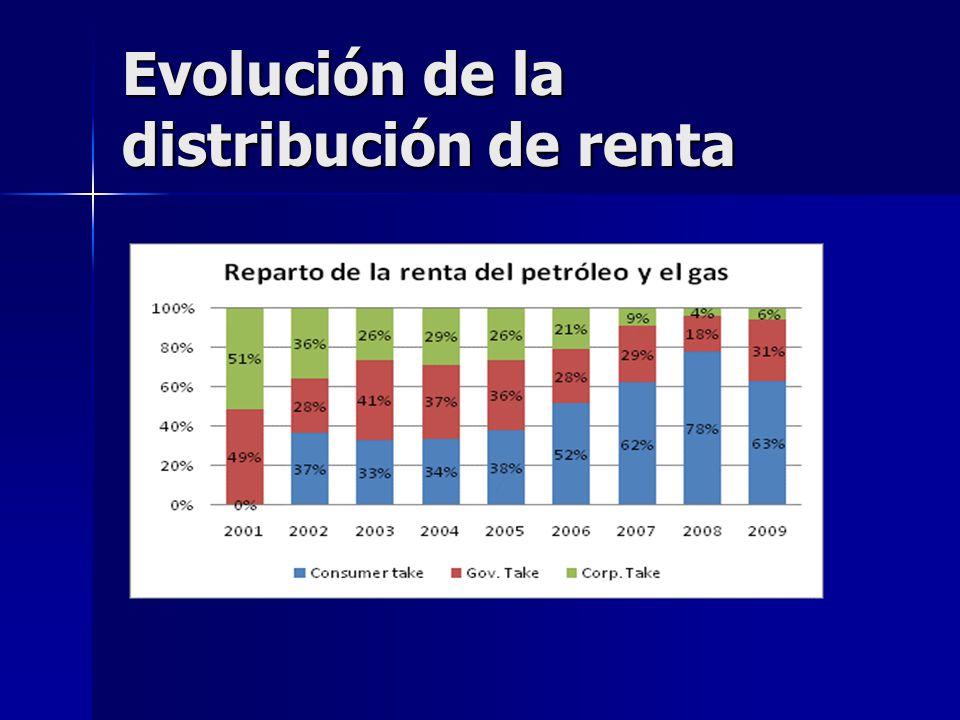 Evolución de la distribución de renta