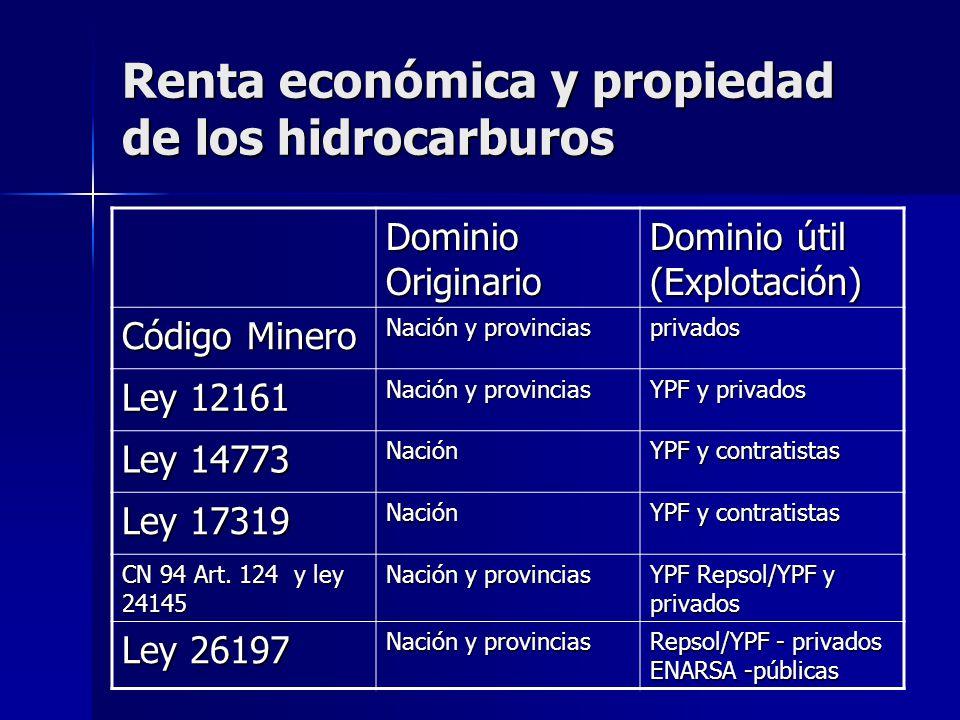 Renta económica y propiedad de los hidrocarburos