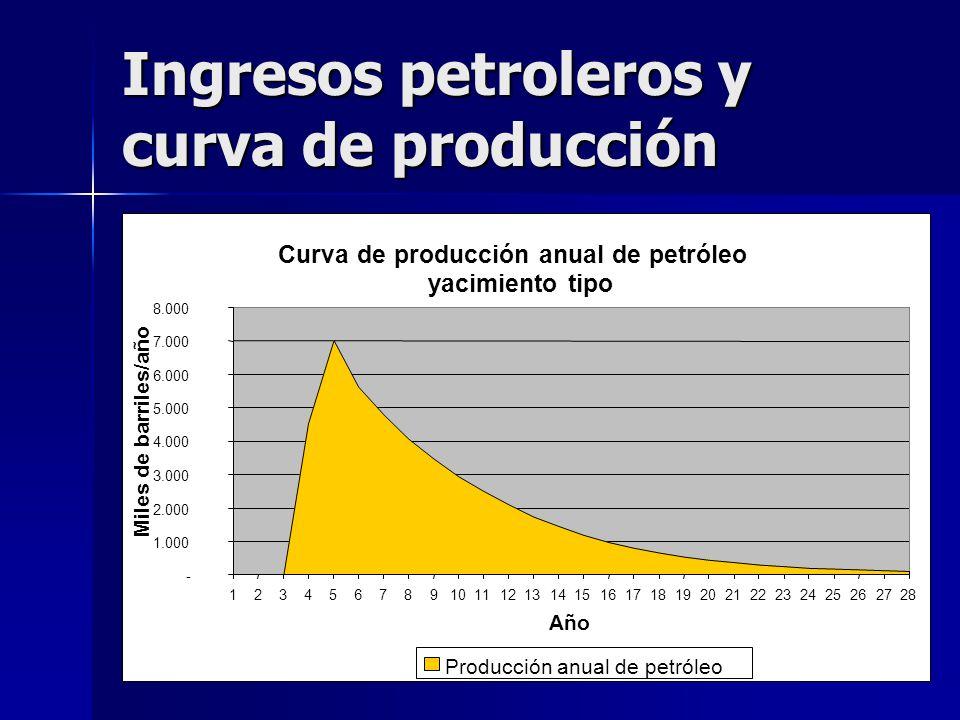 Ingresos petroleros y curva de producción