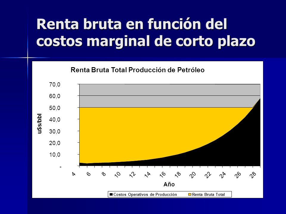 Renta bruta en función del costos marginal de corto plazo