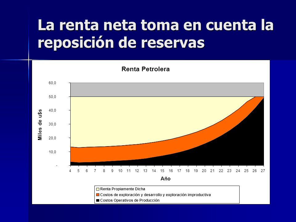 La renta neta toma en cuenta la reposición de reservas