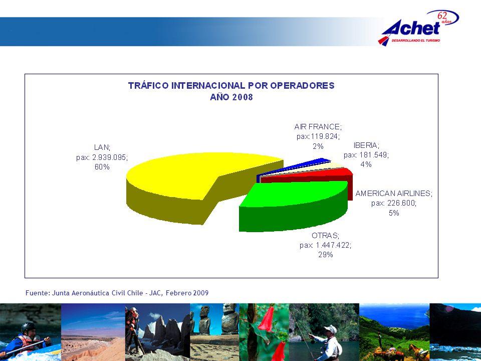 Fuente: Junta Aeronáutica Civil Chile – JAC, Febrero 2009