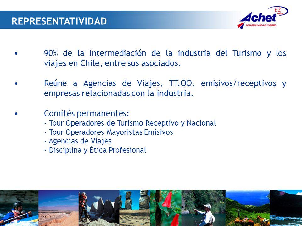 REPRESENTATIVIDAD 90% de la Intermediación de la industria del Turismo y los viajes en Chile, entre sus asociados.
