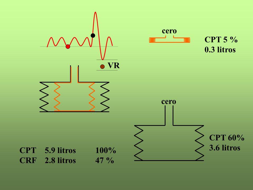 cero CPT 5 % 0.3 litros VR CPT 60% 3.6 litros CPT 5.9 litros 100% CRF 2.8 litros 47 %