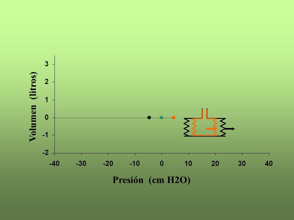 Volumen (litros) Presión (cm H2O) -2 -1 1 2 3 -40 -30 -20 -10 10 20 30