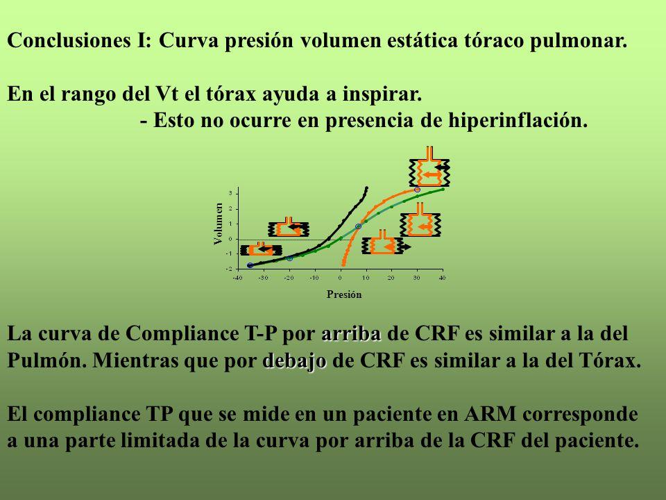 Conclusiones I: Curva presión volumen estática tóraco pulmonar.