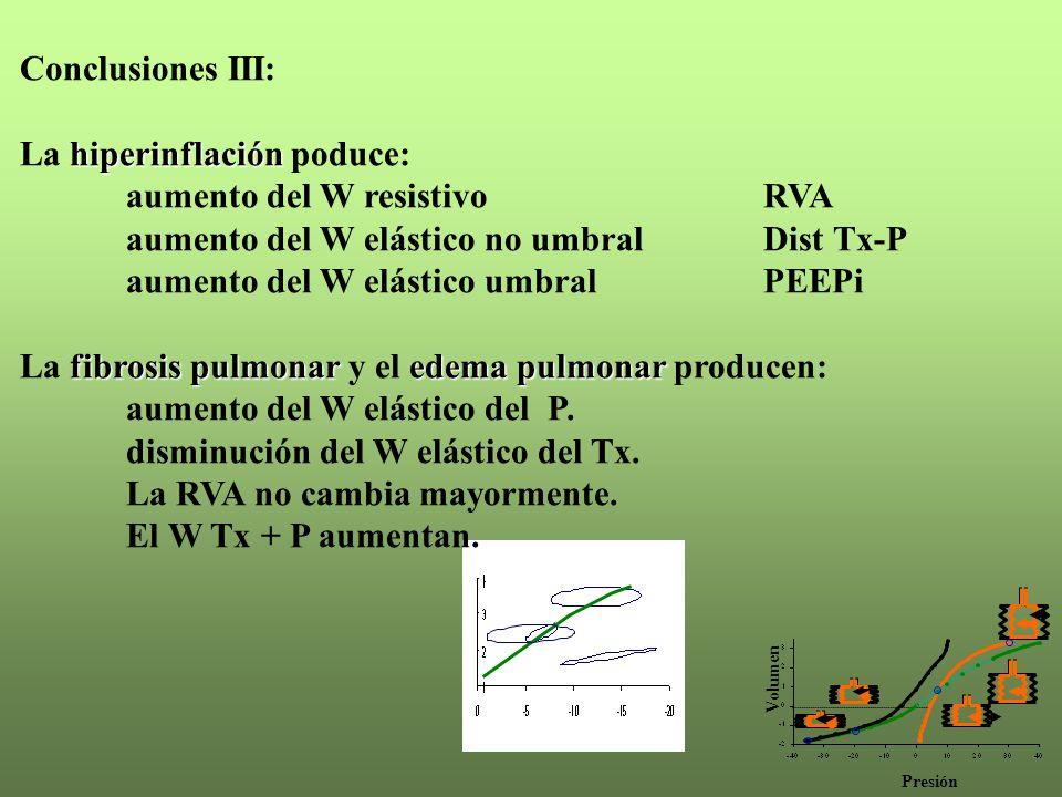 La hiperinflación poduce: aumento del W resistivo RVA