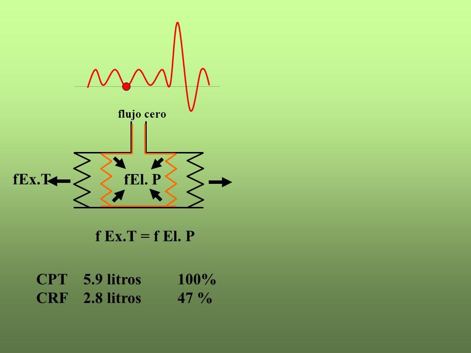 fEl. P fEx.T f Ex.T = f El. P CPT 5.9 litros 100% CRF 2.8 litros 47 %