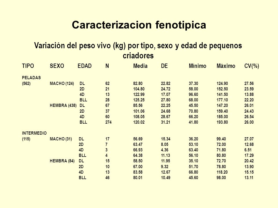 Caracterizacion fenotipica