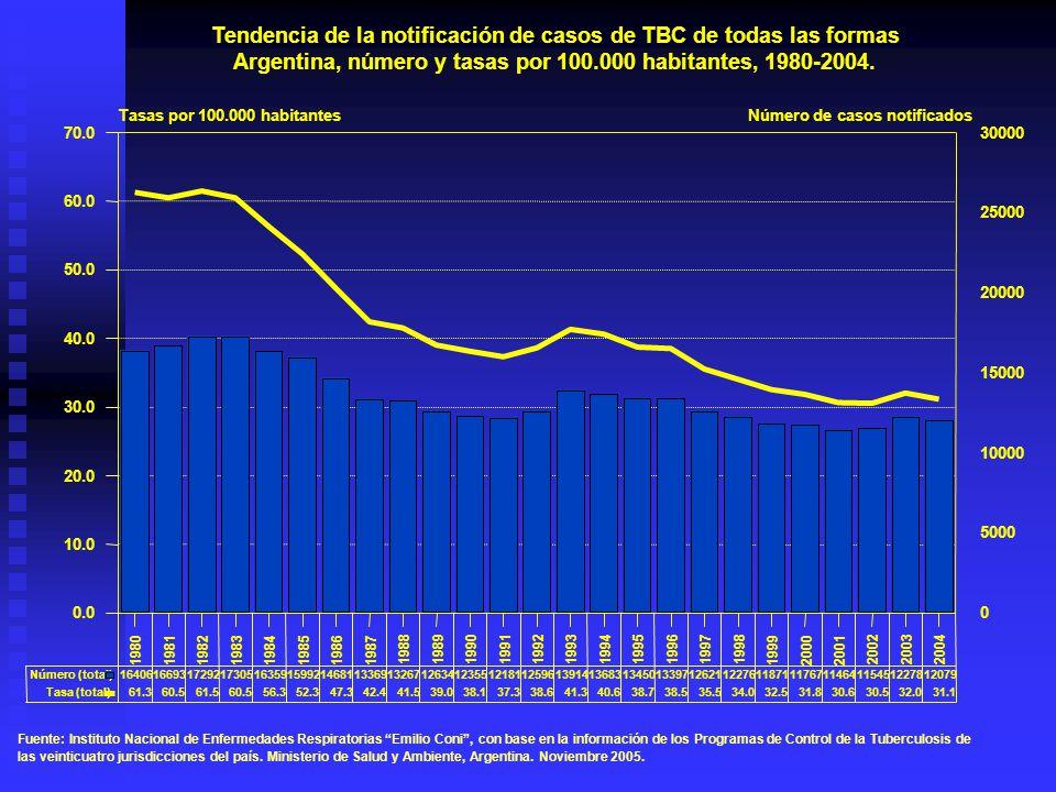 Tendencia de la notificación de casos de TBC de todas las formas