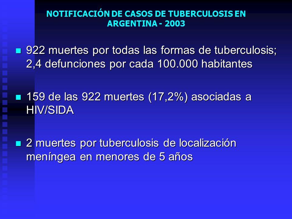 NOTIFICACIÓN DE CASOS DE TUBERCULOSIS EN ARGENTINA - 2003