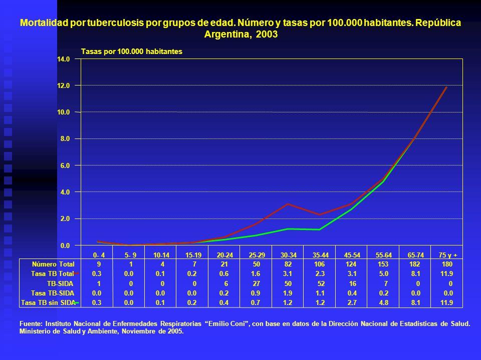 Mortalidad por tuberculosis por grupos de edad. Número y tasas por 100