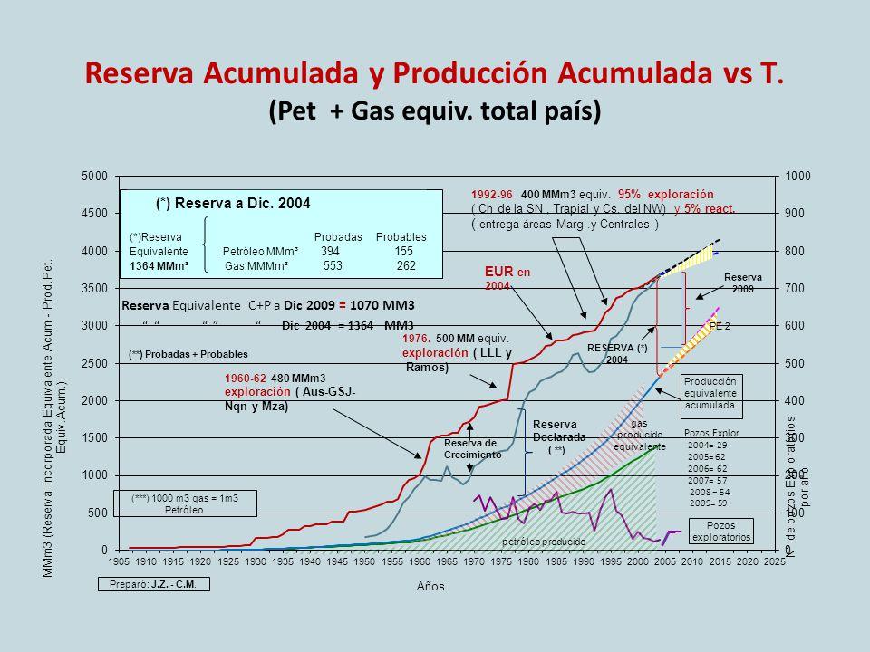 Reserva Acumulada y Producción Acumulada vs T. (Pet + Gas equiv