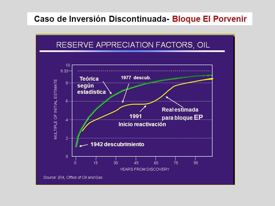 Caso de Inversión Discontinuada- Bloque El Porvenir