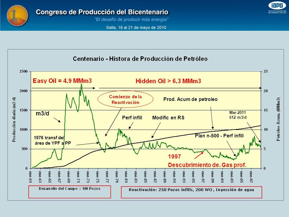 Descubrimiento de. Gas prof.