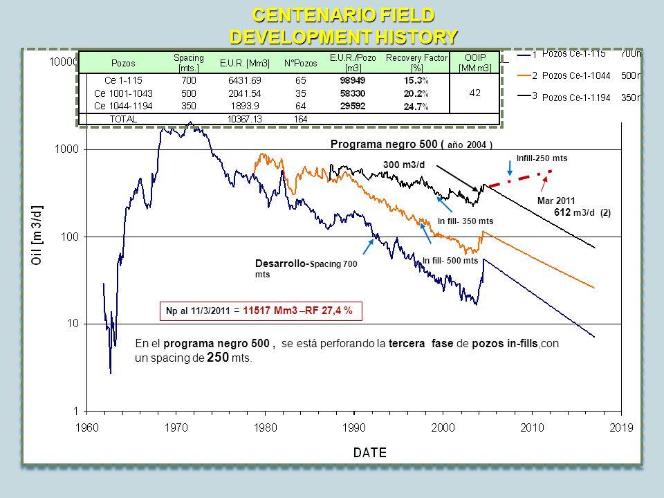 CENTENARIO FIELD DEVELOPMENT HISTORY