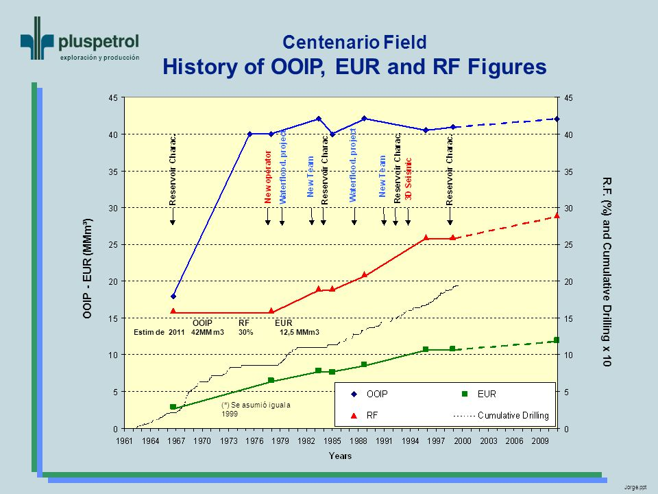 History of OOIP, EUR and RF Figures