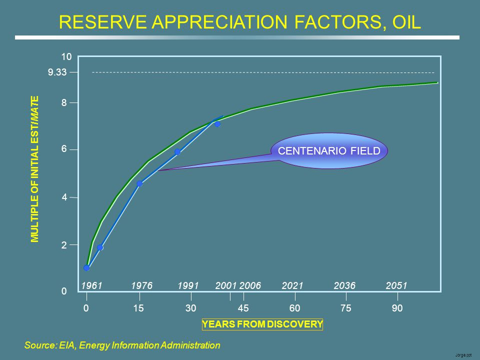 RESERVE APPRECIATION FACTORS, OIL