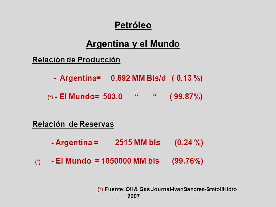 Petróleo Argentina y el Mundo