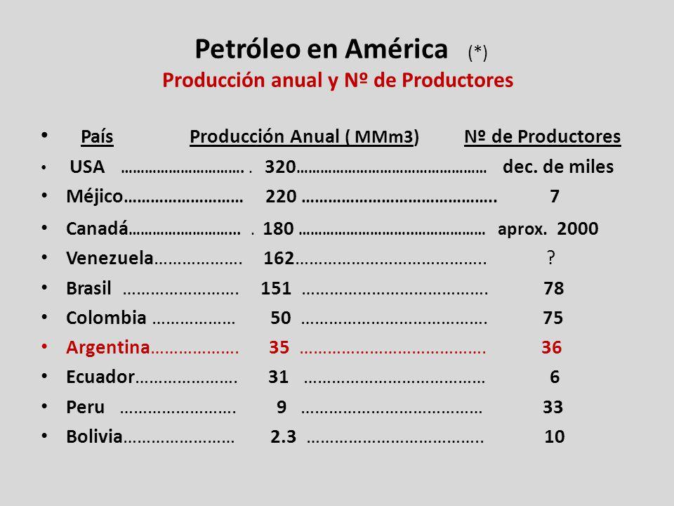 Petróleo en América (*) Producción anual y Nº de Productores
