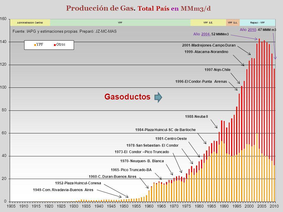 Gasoductos Año 2010- 47 MMM m3 Año 2004- 52 MMMm3