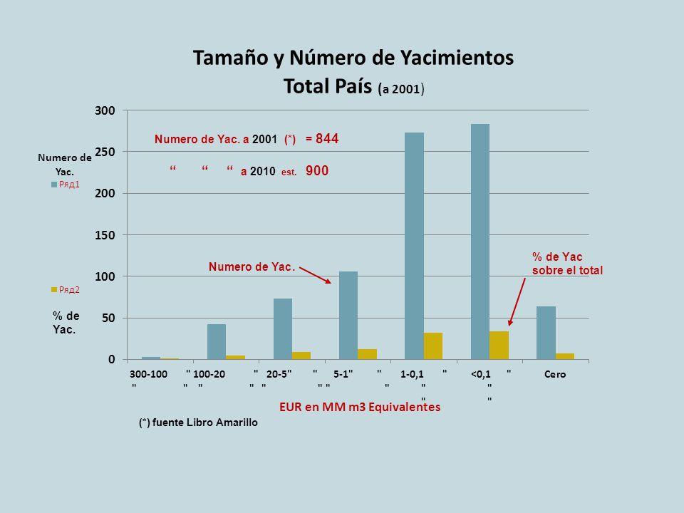 a 2010 est. 900 Numero de Yac. a 2001 (*) = 844 Numero de Yac.