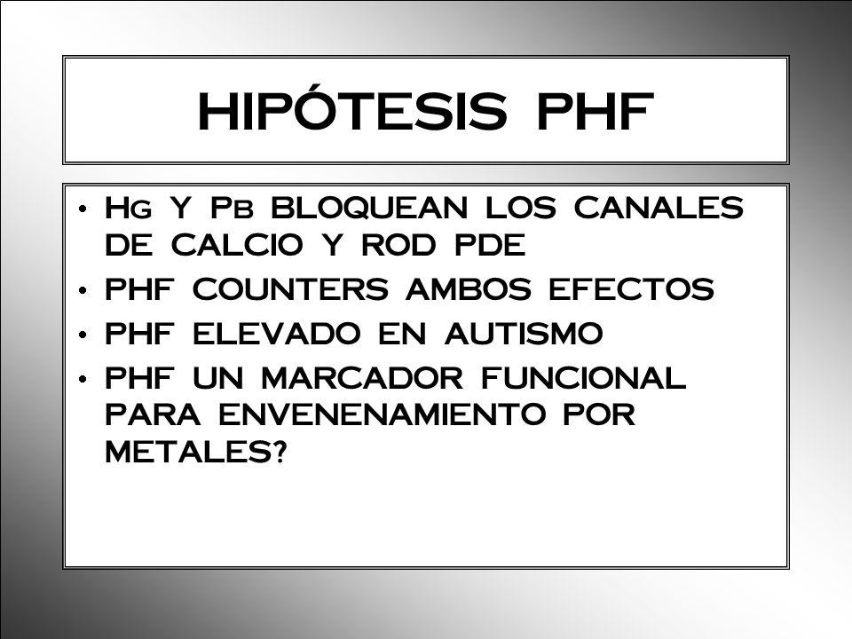 HIPÓTESIS PHF Hg Y Pb BLOQUEAN LOS CANALES DE CALCIO Y ROD PDE