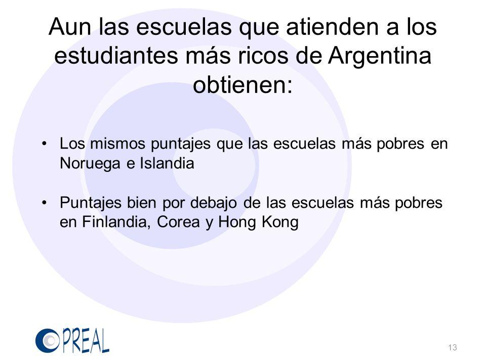 Aun las escuelas que atienden a los estudiantes más ricos de Argentina obtienen: