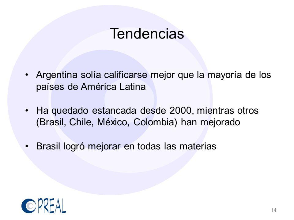 Tendencias Argentina solía calificarse mejor que la mayoría de los países de América Latina.