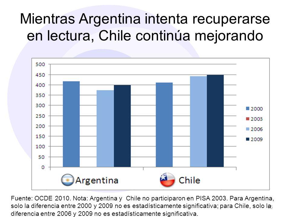 Mientras Argentina intenta recuperarse en lectura, Chile continúa mejorando