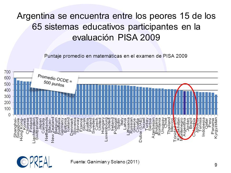 Argentina se encuentra entre los peores 15 de los 65 sistemas educativos participantes en la evaluación PISA 2009
