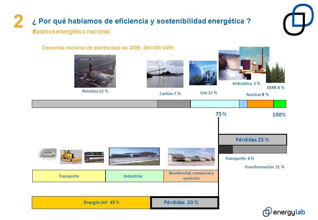 2 ¿ Por qué hablamos de eficiencia y sostenibilidad energética