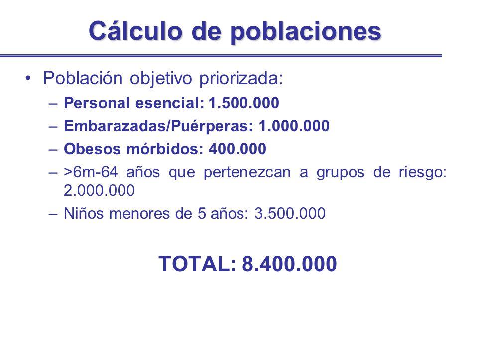 Cálculo de poblaciones