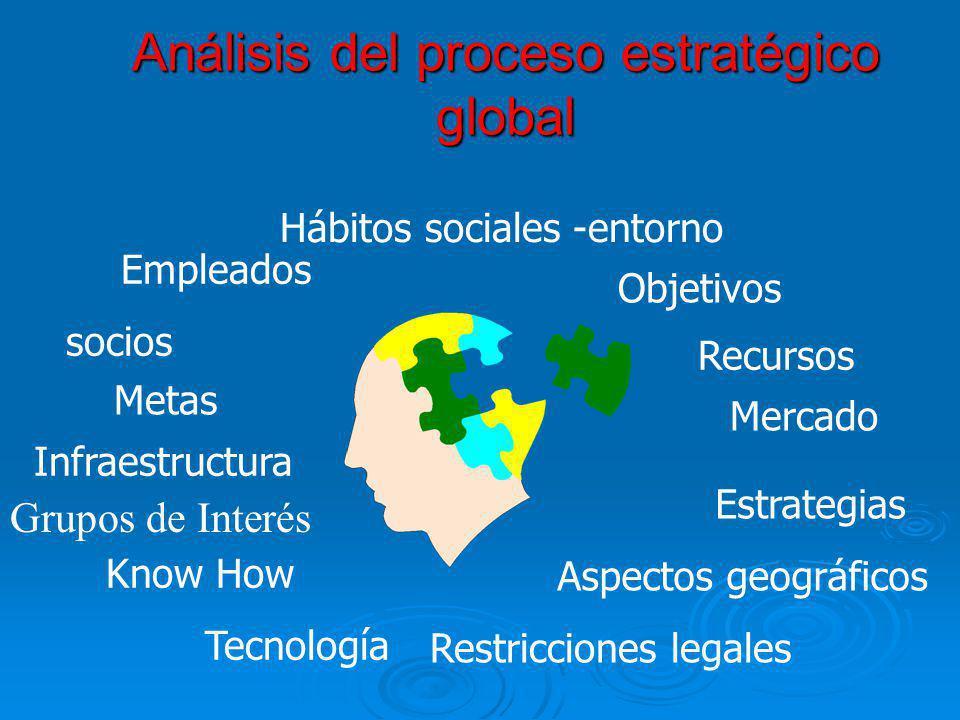 Análisis del proceso estratégico global