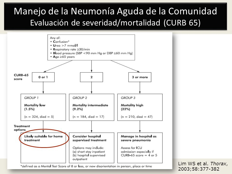 Manejo de la Neumonía Aguda de la Comunidad Evaluación de severidad/mortalidad (CURB 65)