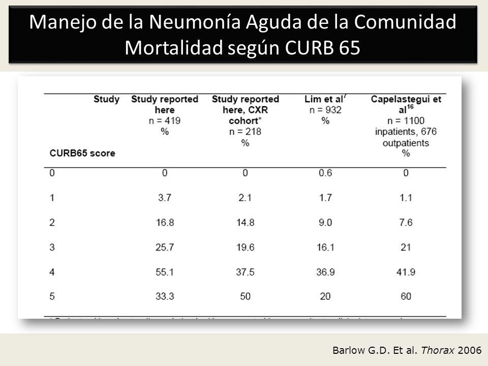 Manejo de la Neumonía Aguda de la Comunidad Mortalidad según CURB 65
